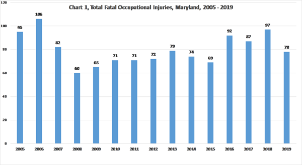 Chart 1, Total Fatal Occupational Injuries, 2005-2019-